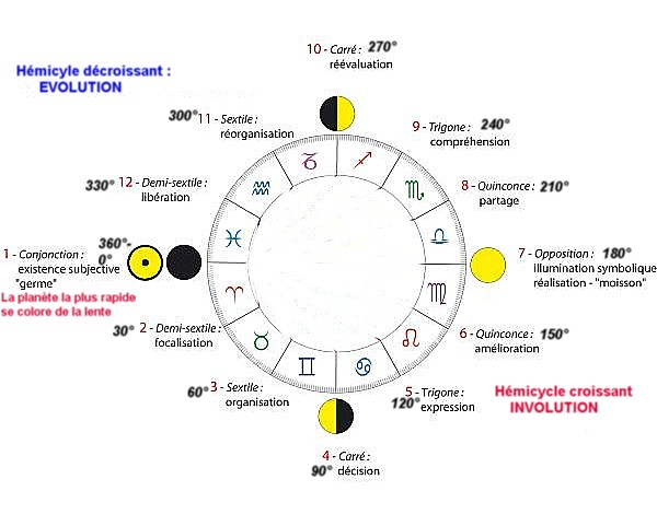 Les 12 phases d'aspects astrologiques
